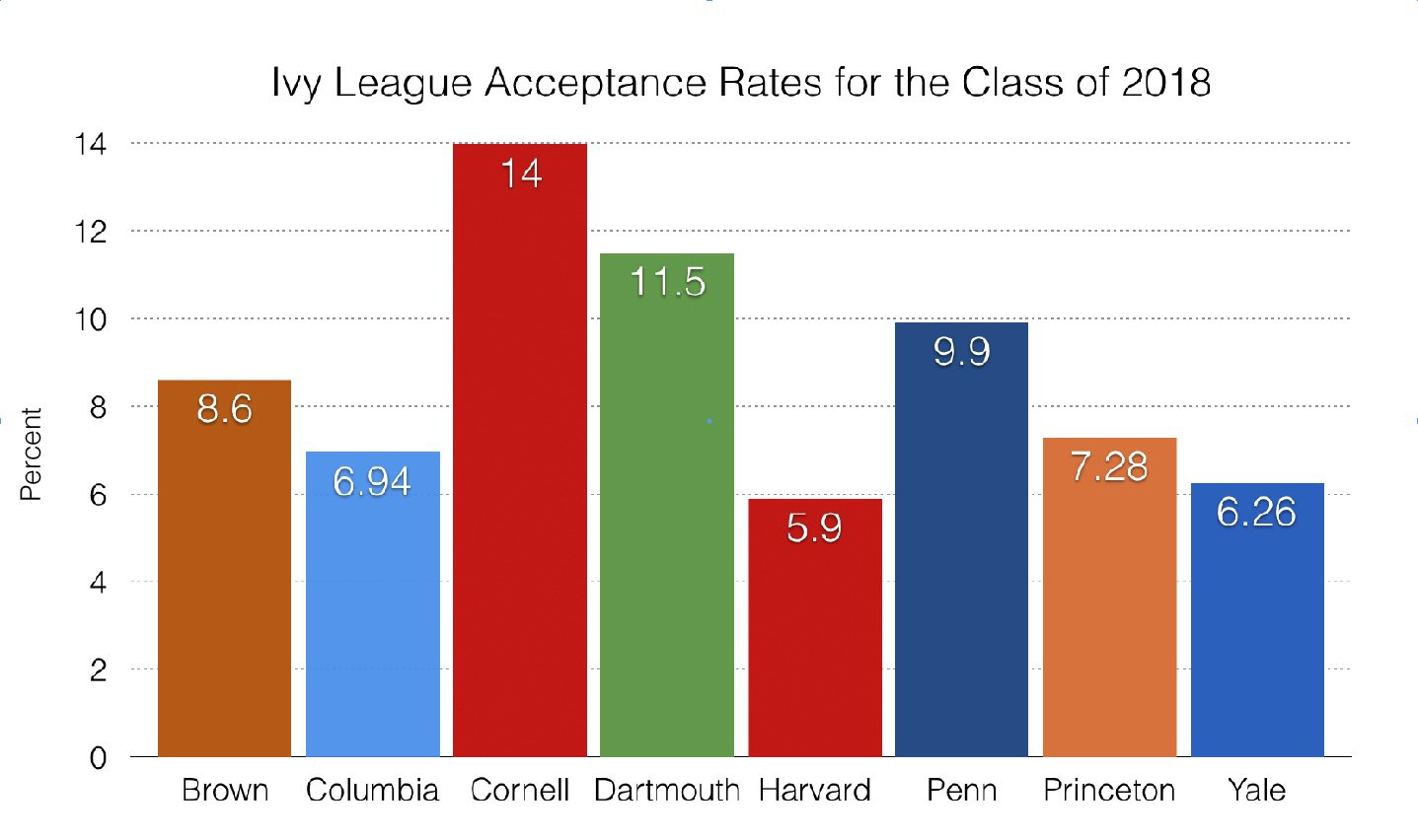understanding college admissions rates college counseling i figure eric has a 6% chance of getting into harvard mr hennigan said in relation to his high school junior son at guilford high school